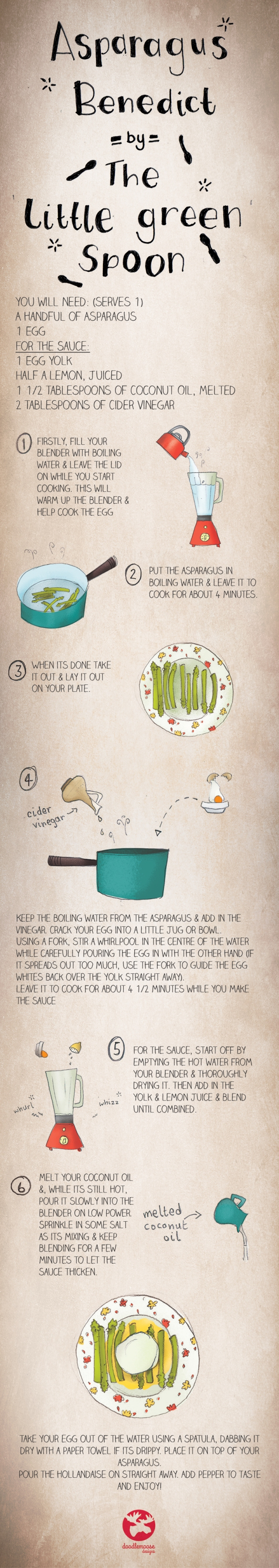 Asparagus Benedict Illustrated Recipe